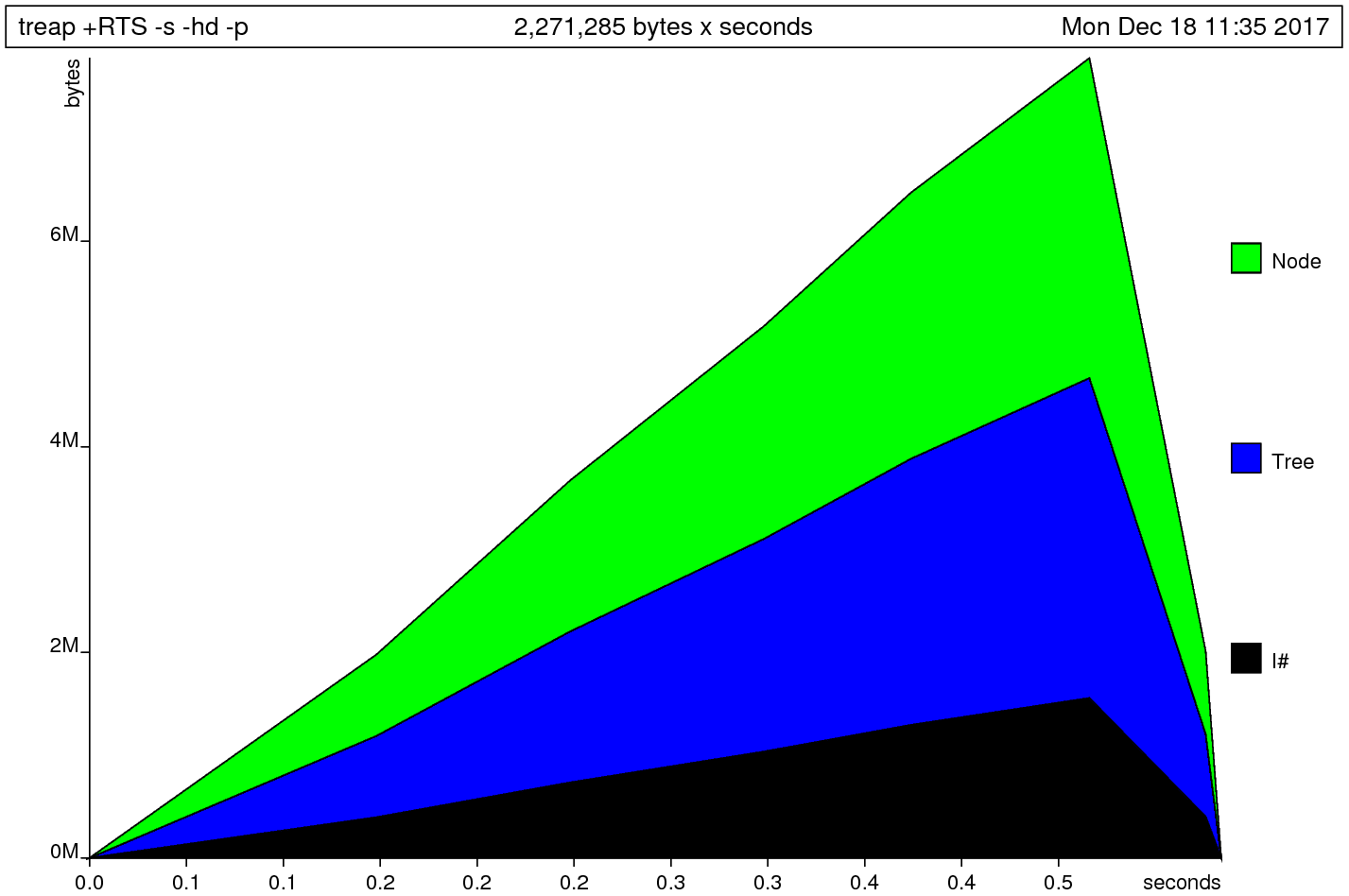 heap profile after foldl'